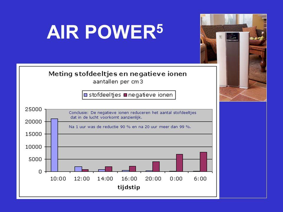 AIR POWER 5 Geavanceerde filtratie in vijf stappen Genereert negatieve ionen Produceert geen ozon Aromatherapie naar keuze Werkt automatisch Conclusie: De negatieve ionen reduceren het aantal stofdeeltjes dat in de lucht voorkomt aanzienlijk.