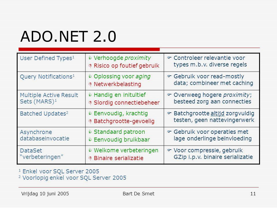 Vrijdag 10 juni 2005Bart De Smet11 ADO.NET 2.0 User Defined Types 1  Verhoogde proximity  Risico op foutief gebruik  Controleer relevantie voor types m.b.v.