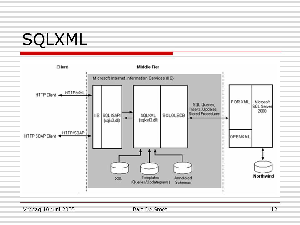 Vrijdag 10 juni 2005Bart De Smet12 SQLXML