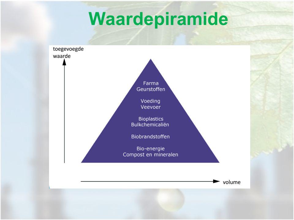 Waardepiramide