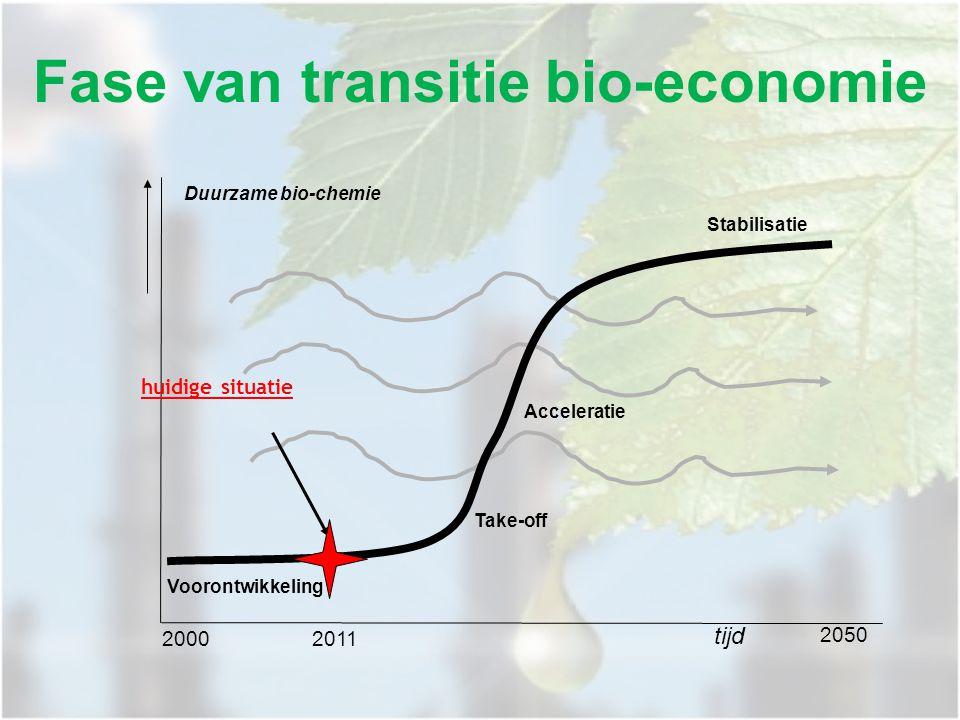 Voorontwikkeling Stabilisatie 2050 Duurzame bio-chemie Acceleratie Take-off huidige situatie 2000 2011 tijd Fase van transitie bio-economie