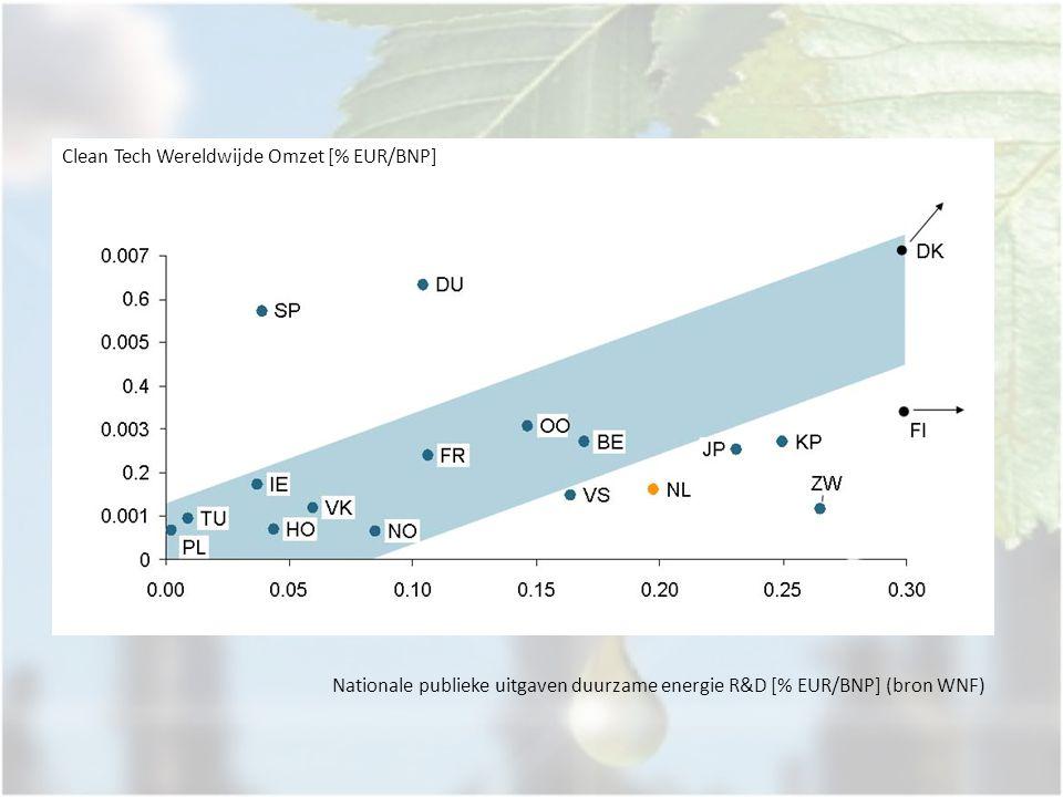 Nationale publieke uitgaven duurzame energie R&D [% EUR/BNP] (bron WNF) Clean Tech Wereldwijde Omzet [% EUR/BNP]