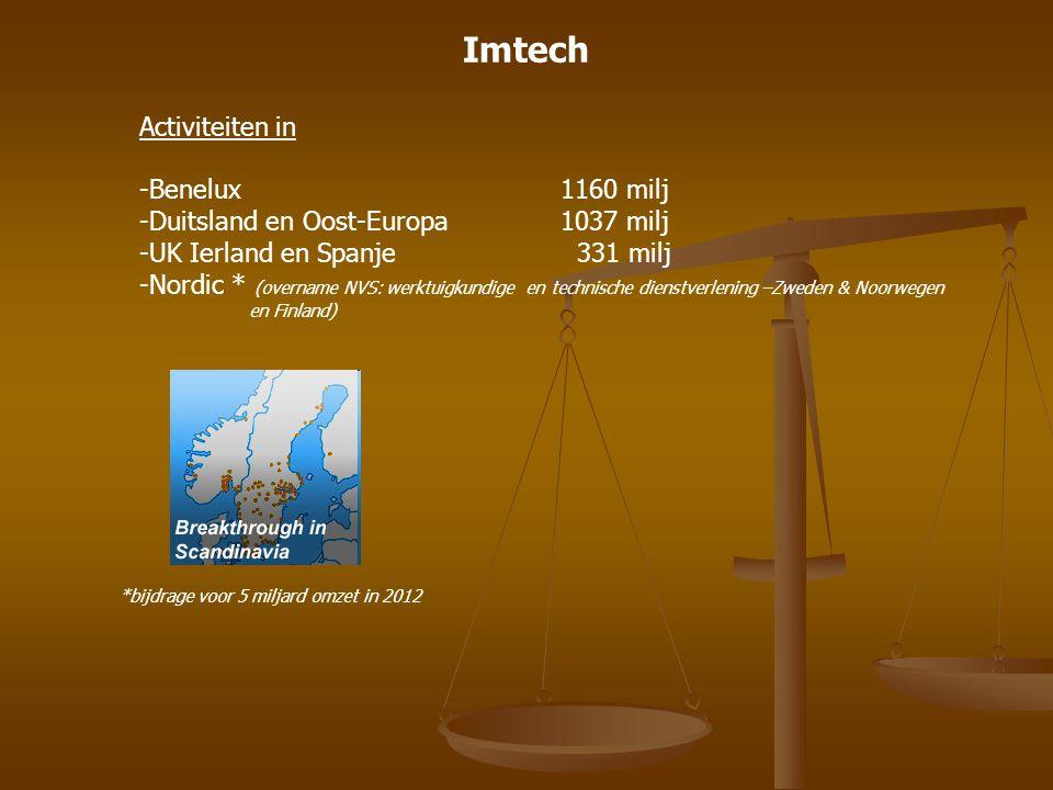 Imtech Activiteiten in -Benelux1160 milj -Duitsland en Oost-Europa1037 milj -UK Ierland en Spanje 331 milj -Nordic * (overname NVS: werktuigkundige en