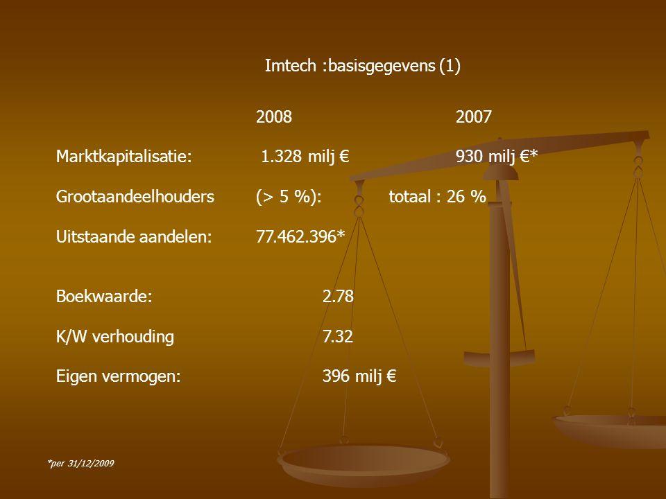 20082007 Marktkapitalisatie: 1.328 milj € 930 milj €* Grootaandeelhouders(> 5 %): totaal : 26 % Uitstaande aandelen: 77.462.396* Boekwaarde:2.78 K/W v