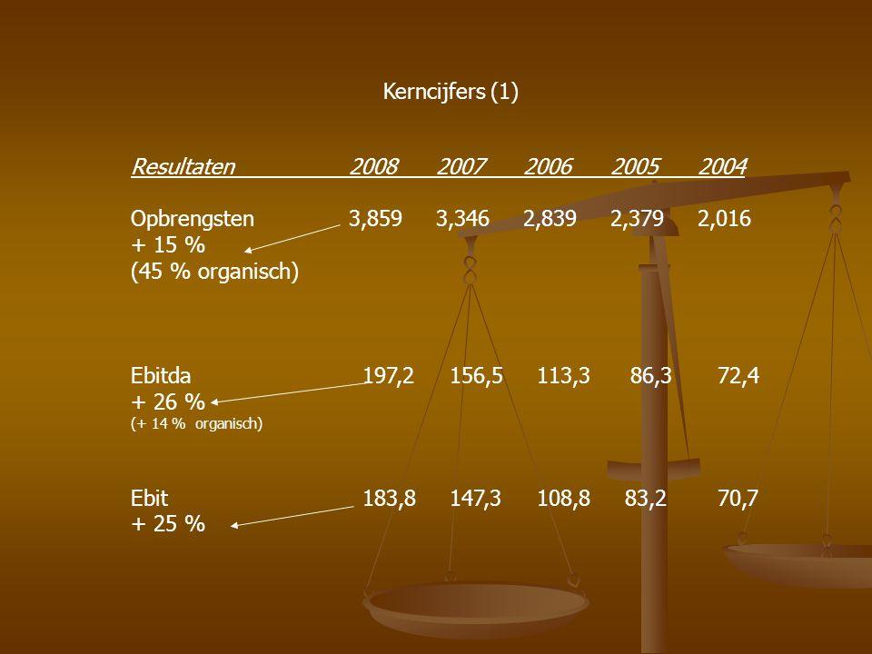 Kerncijfers (2) 2008 2007 200620052004 Nettowinst (voor aandeelhouders) 113,3 91,9 67,7 50,8 44 Ebita-marge* 5,1 4,7 4,00 3,6 3,6 Kasstroom 156 125 92 73 55 Orderportefeuille (milj €) 4,514 3,815 2,924 2,396 2,132 * Nettowinst + operat winst + brutowinst)