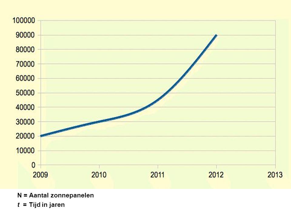 N = Aantal zonnepanelen t = Tijd in jaren