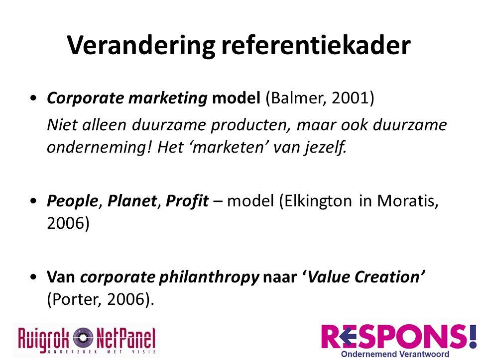 Verandering referentiekader Corporate marketing model (Balmer, 2001) Niet alleen duurzame producten, maar ook duurzame onderneming! Het 'marketen' van