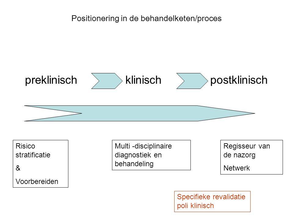 Positionering in de behandelketen/proces preklinisch klinisch postklinisch Risico stratificatie & Voorbereiden Multi -disciplinaire diagnostiek en beh