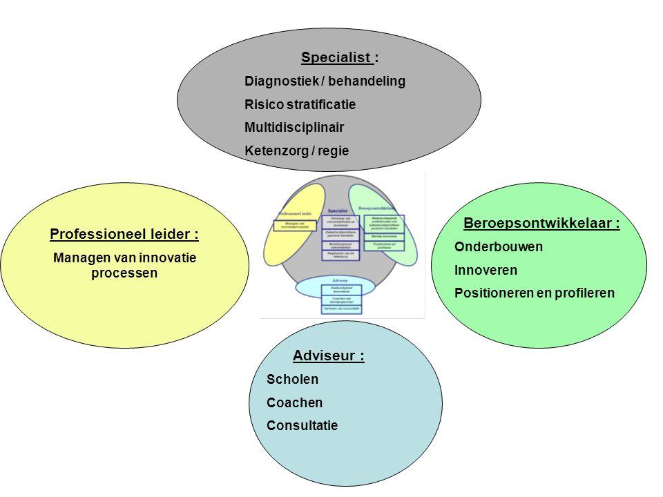 Specialist : Diagnostiek / behandeling Risico stratificatie Multidisciplinair Ketenzorg / regie Beroepsontwikkelaar : Onderbouwen Innoveren Positioner