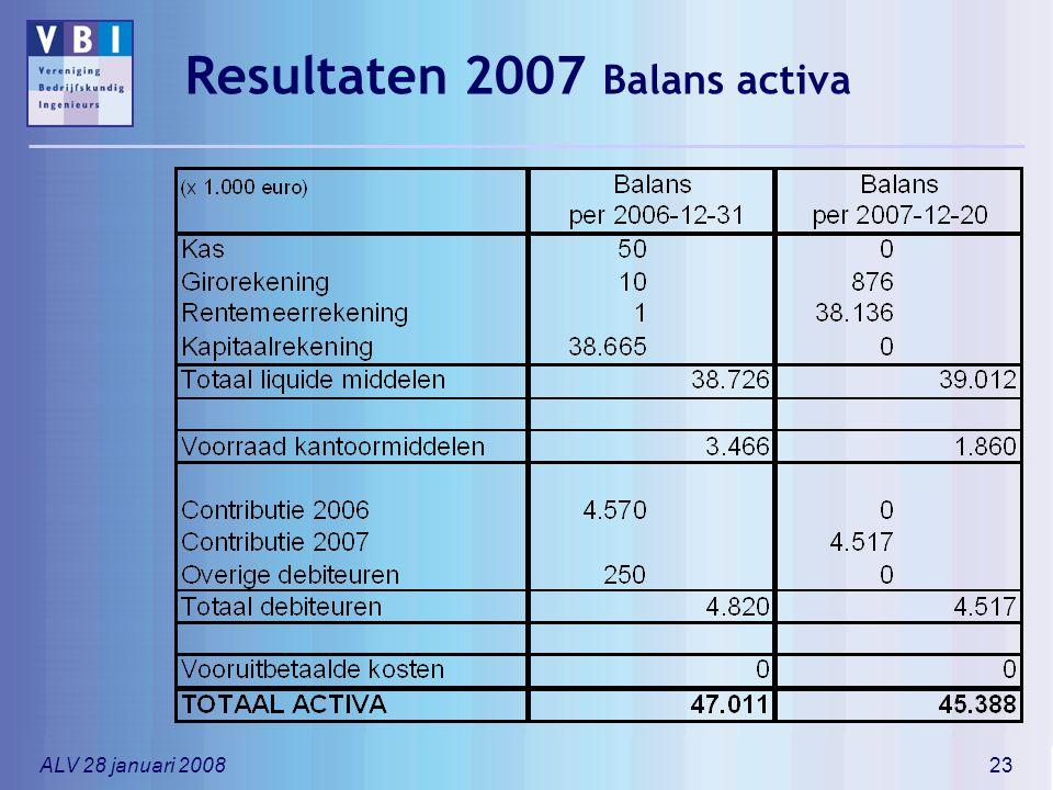 ALV 28 januari 200823 Resultaten 2007 Balans activa