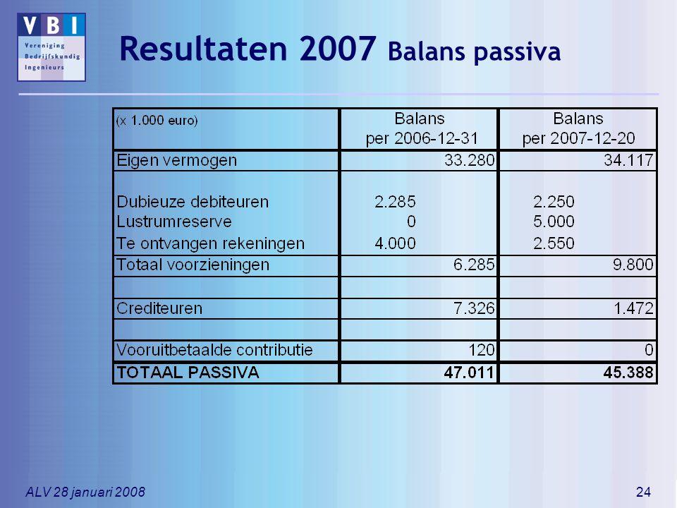 ALV 28 januari 200824 Resultaten 2007 Balans passiva