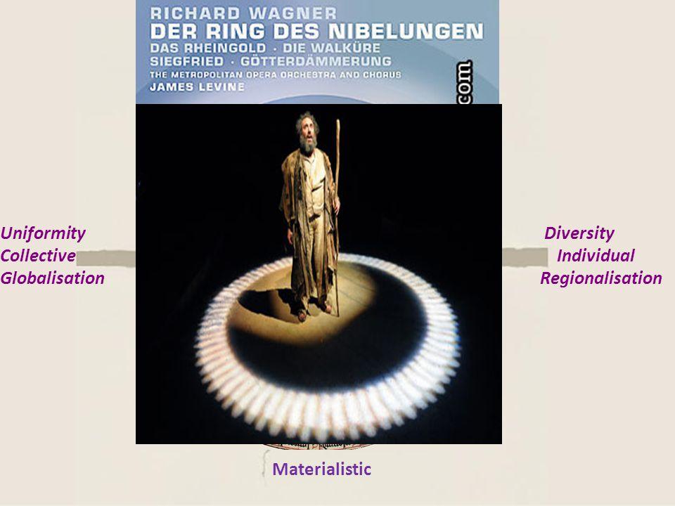 Absoluut Idealisme Subjectief Idealisme ModernismePost Modernisme Idealistic Materialistic Diversity Individual Regionalisation Uniformity Collective
