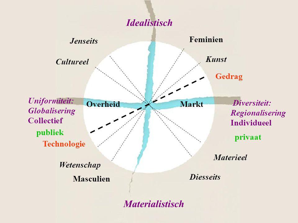 Idealistisch Uniformiteit: Globalisering Collectief Diversiteit: Regionalisering Individueel Materialistisch OverheidMarkt Technologie Jenseits Diesse