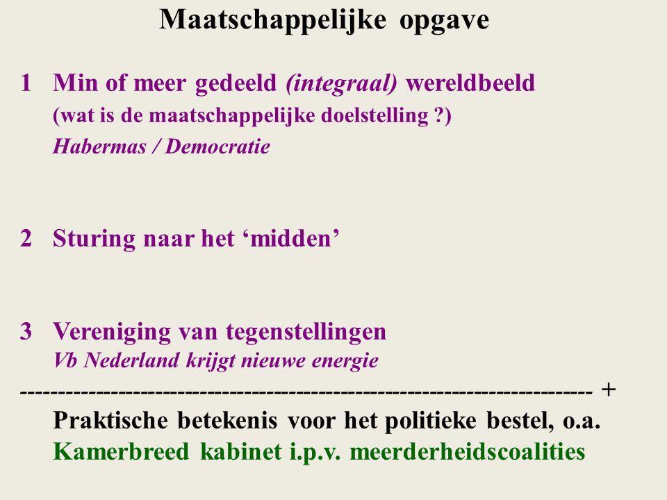 Maatschappelijke opgave 1Min of meer gedeeld (integraal) wereldbeeld (wat is de maatschappelijke doelstelling ?) Habermas / Democratie 2Sturing naar h