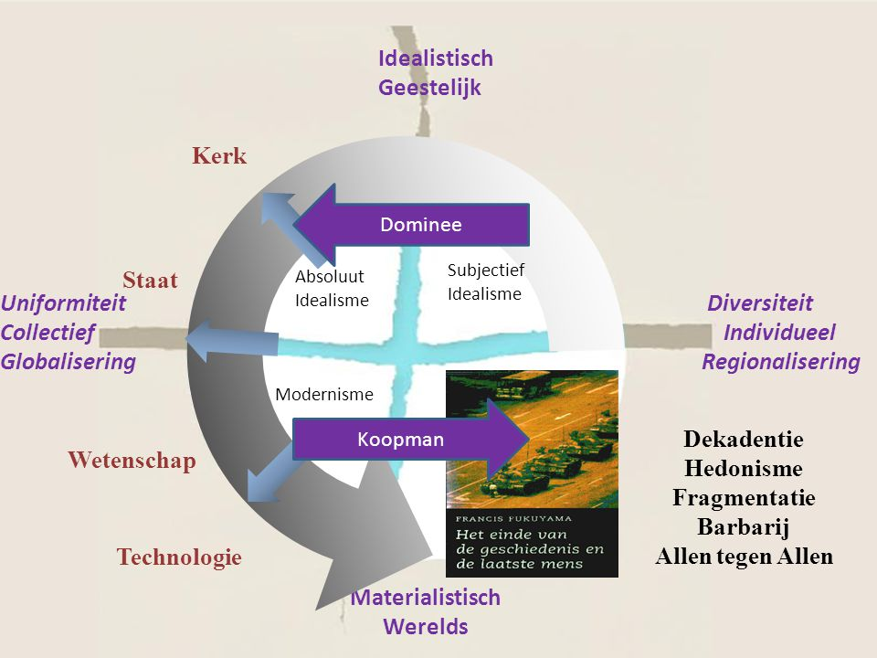 Absoluut Idealisme Modernisme Post Modernisme Idealistisch Geestelijk Materialistisch Werelds Kerk Technologie Wetenschap Staat Diversiteit Individuee
