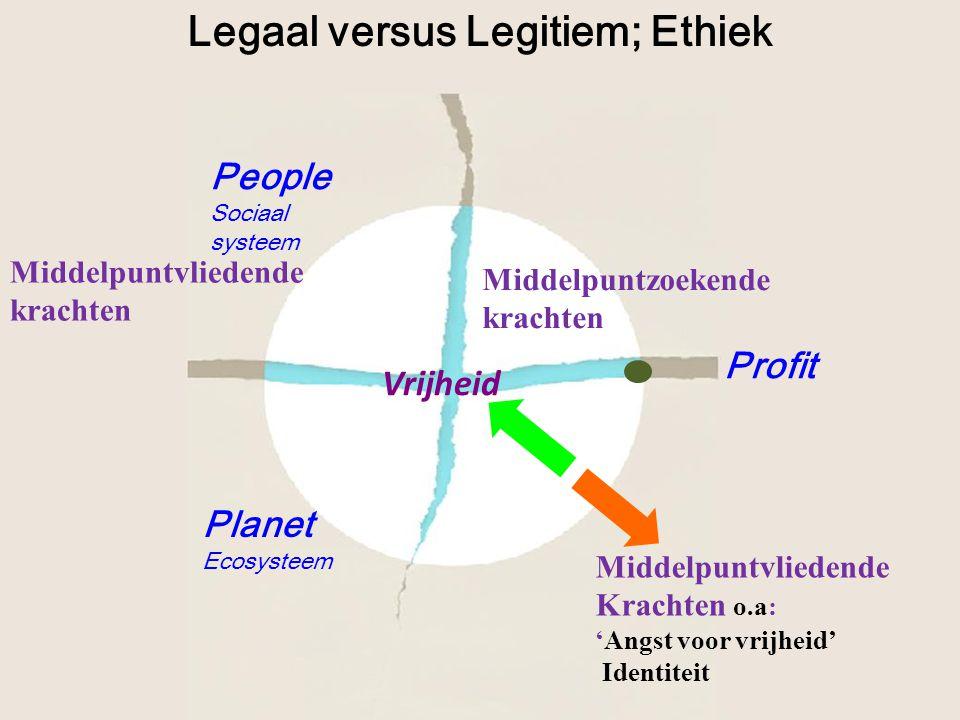 Middelpuntzoekende krachten Middelpuntvliedende Krachten o.a: 'Angst voor vrijheid' Identiteit Middelpuntvliedende krachten Legaal versus Legitiem; Et