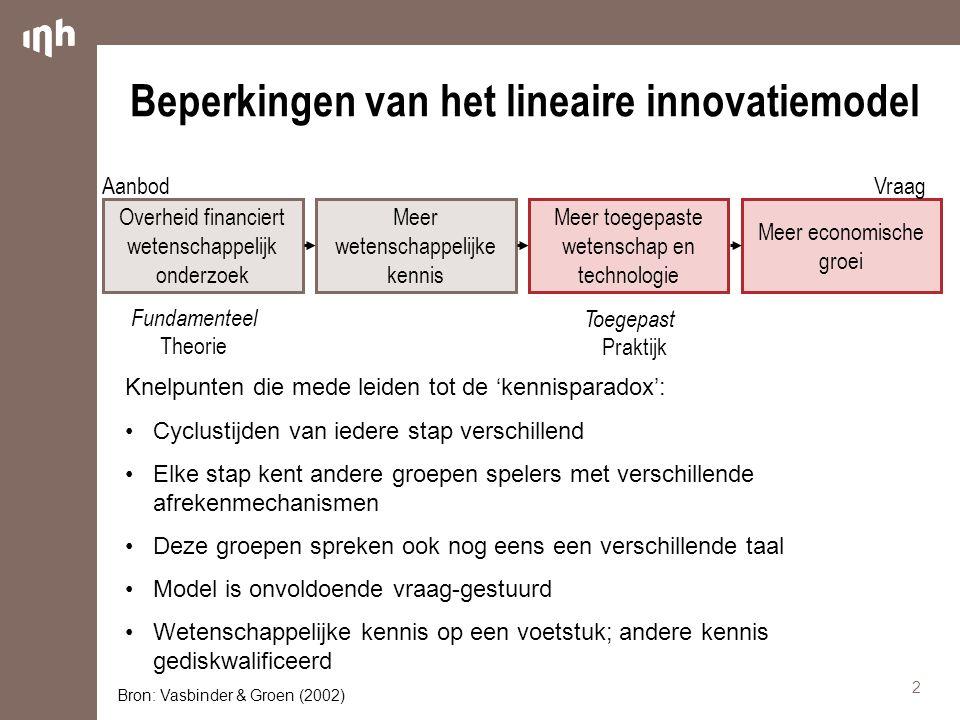 Beperkingen van het lineaire innovatiemodel Knelpunten die mede leiden tot de 'kennisparadox': Cyclustijden van iedere stap verschillend Elke stap ken