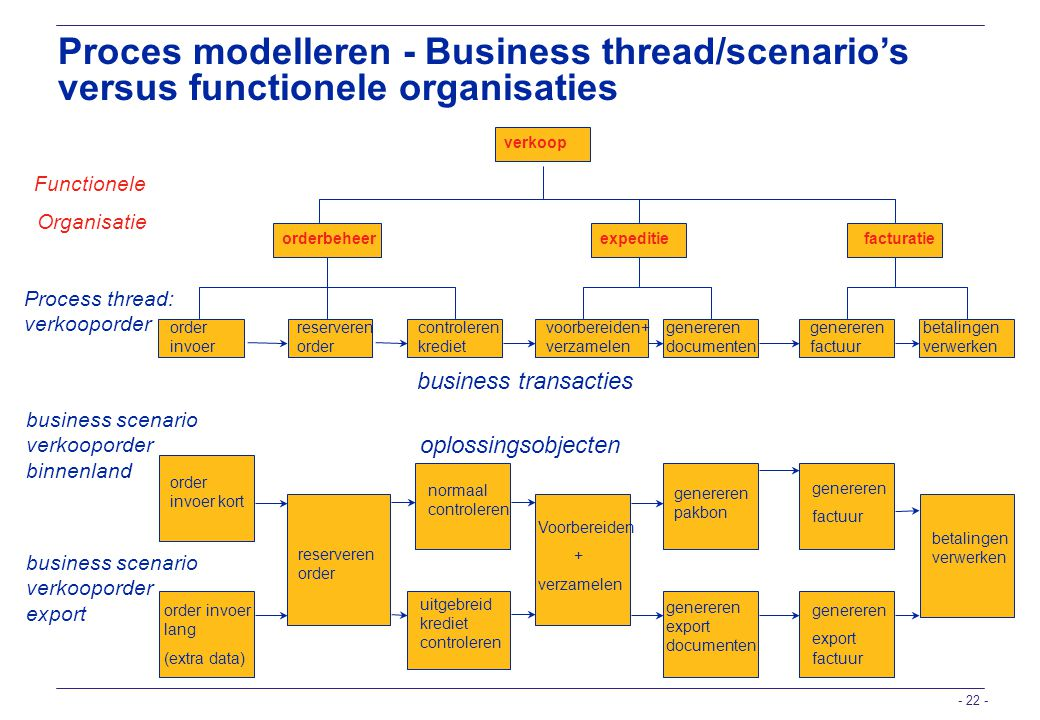 - 22 - Proces modelleren - Business thread/scenario's versus functionele organisaties business scenario verkooporder binnenland business scenario verk