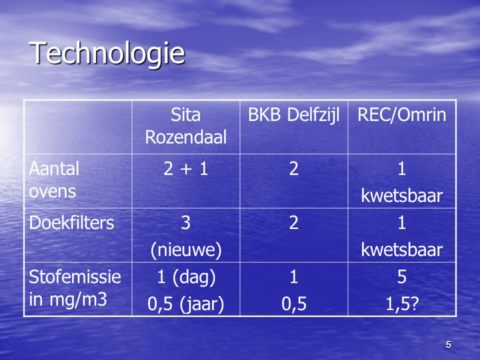 5 Technologie Sita Rozendaal BKB DelfzijlREC/Omrin Aantal ovens 2 + 121 kwetsbaar Doekfilters3 (nieuwe) 21 kwetsbaar Stofemissie in mg/m3 1 (dag) 0,5