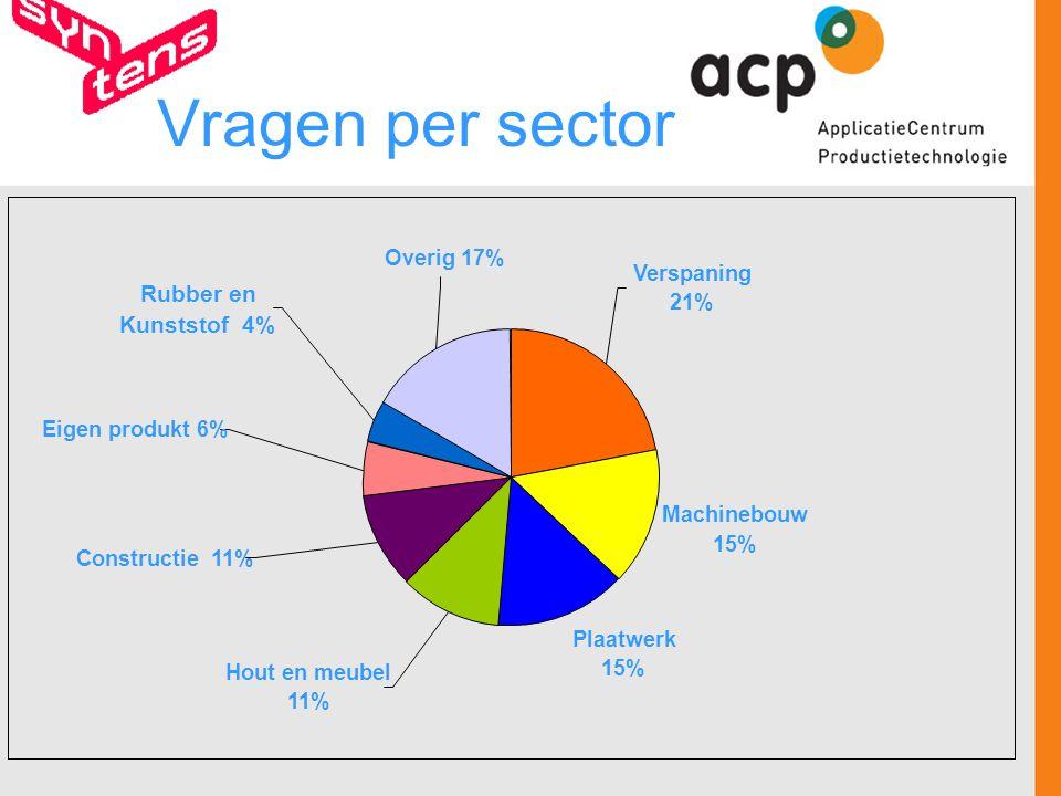 Vragen per sector Machinebouw 15% Plaatwerk 15% Constructie 11% Hout en meubel 11% Eigen produkt 6% Rubber en Kunststof 4% Overig 17% Verspaning 21%