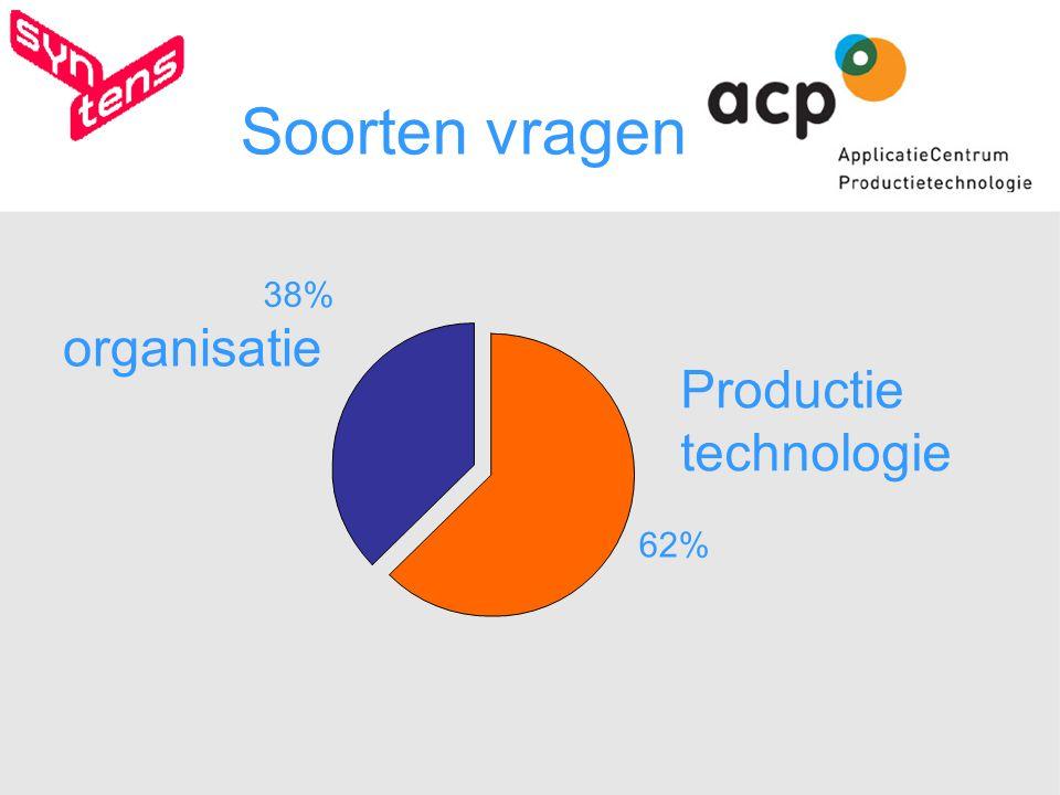 organisatie 38% Productie technologie 62% Soorten vragen