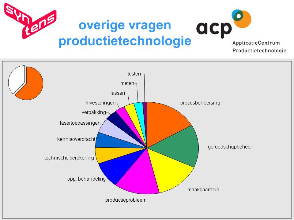 procesbeheersing gereedschapbeheer maakbaarheid productieprobleem technische berekening kennisoverdracht lasertoepassingen verpakking Investeringen lassen meten testen opp.