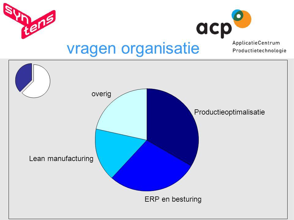 vragen organisatie Productieoptimalisatie ERP en besturing Lean manufacturing overig