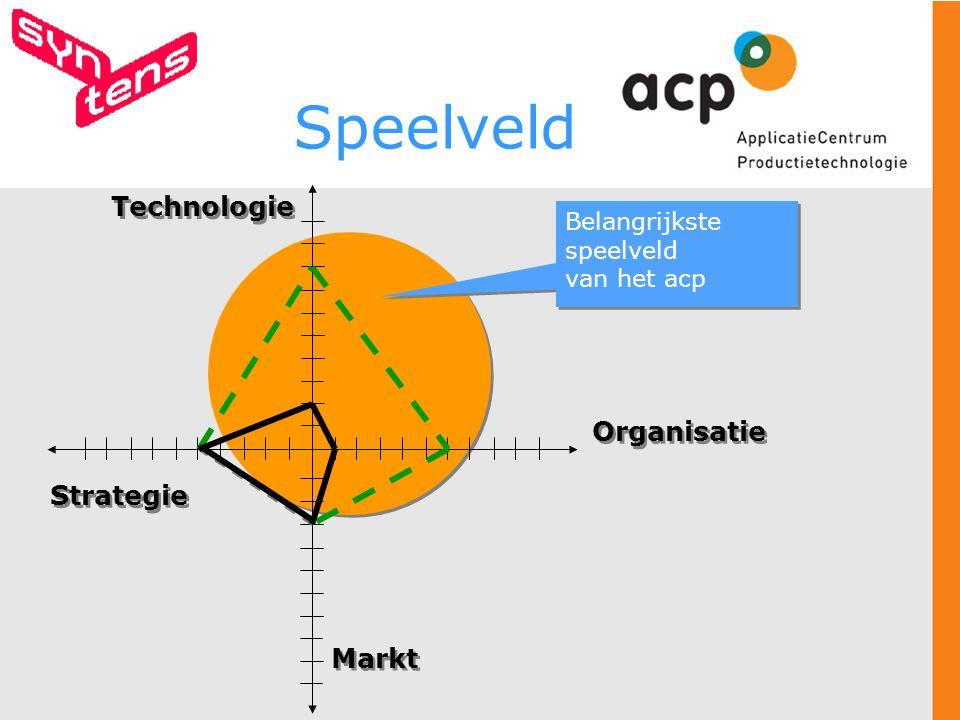 Strategie Markt Technologie Organisatie Belangrijkste speelveld van het acp Belangrijkste speelveld van het acp Speelveld