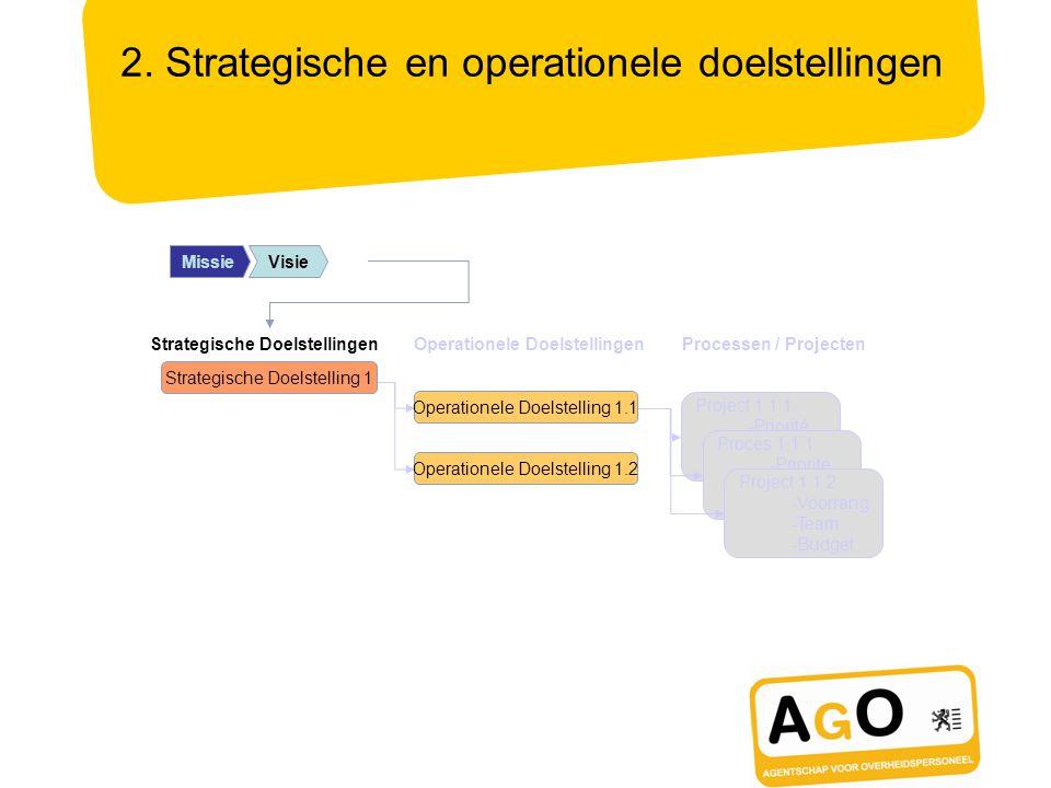 MissionMissieVisie 2. Strategische en operationele doelstellingen Project 1.1.1 -Priorité -Budget -Équipe Proces 1.1.1 -Priorité -Budget -Équipe Proje