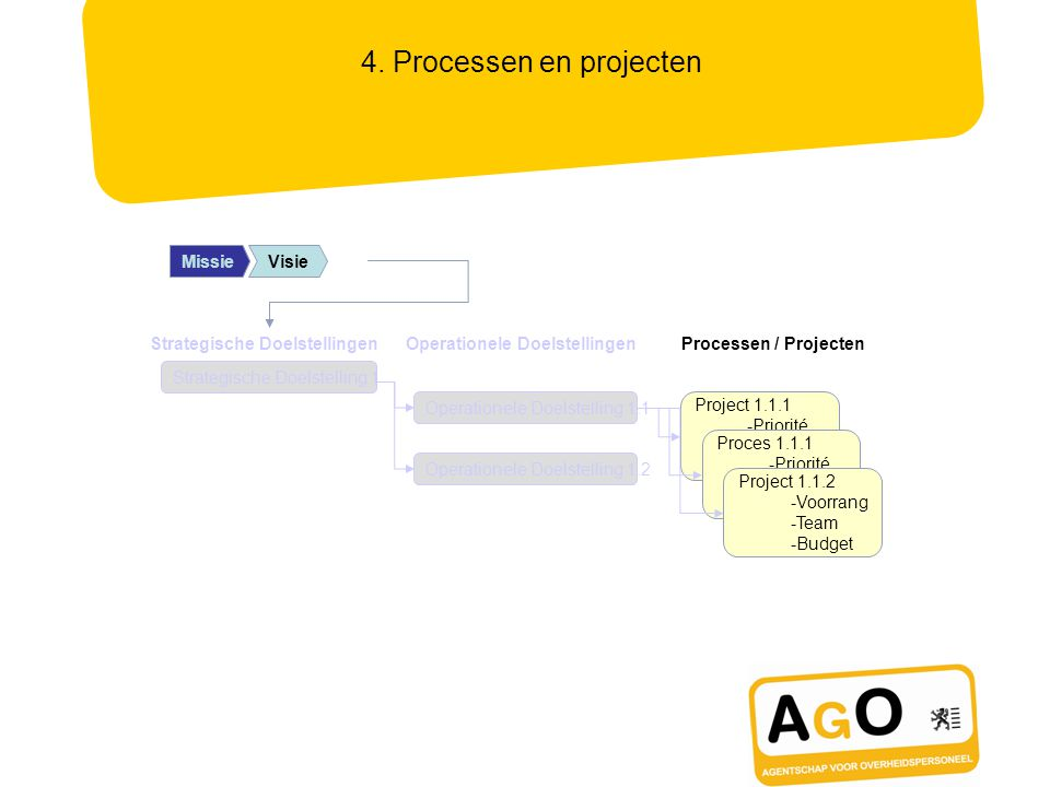 MissionMissieVisie 4. Processen en projecten Operationele Doelstelling 1.1 Operationele Doelstelling 1.2 Project 1.1.1 -Priorité -Budget -Équipe Proce