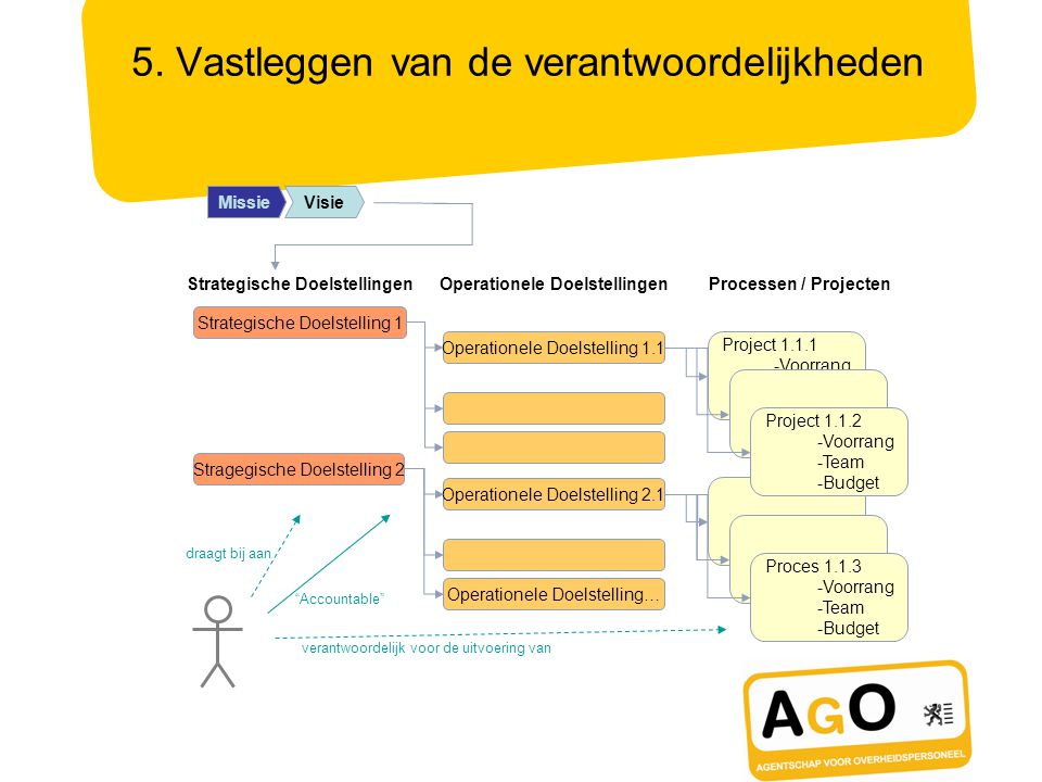 Mission Operationele DoelstellingenProcessen / ProjectenStrategische Doelstellingen MissieVisie Strategische Doelstelling 1 Operationele Doelstelling