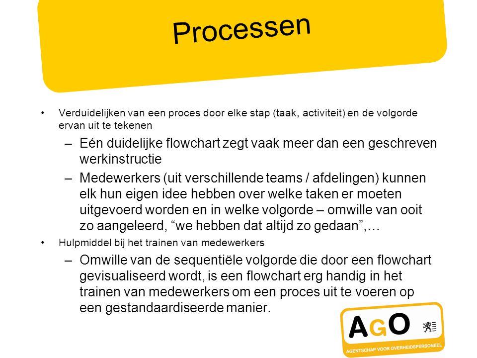 Processen Verduidelijken van een proces door elke stap (taak, activiteit) en de volgorde ervan uit te tekenen –Eén duidelijke flowchart zegt vaak meer