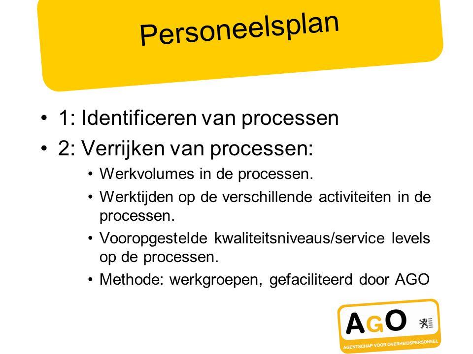 Personeelsplan 1: Identificeren van processen 2: Verrijken van processen: Werkvolumes in de processen. Werktijden op de verschillende activiteiten in