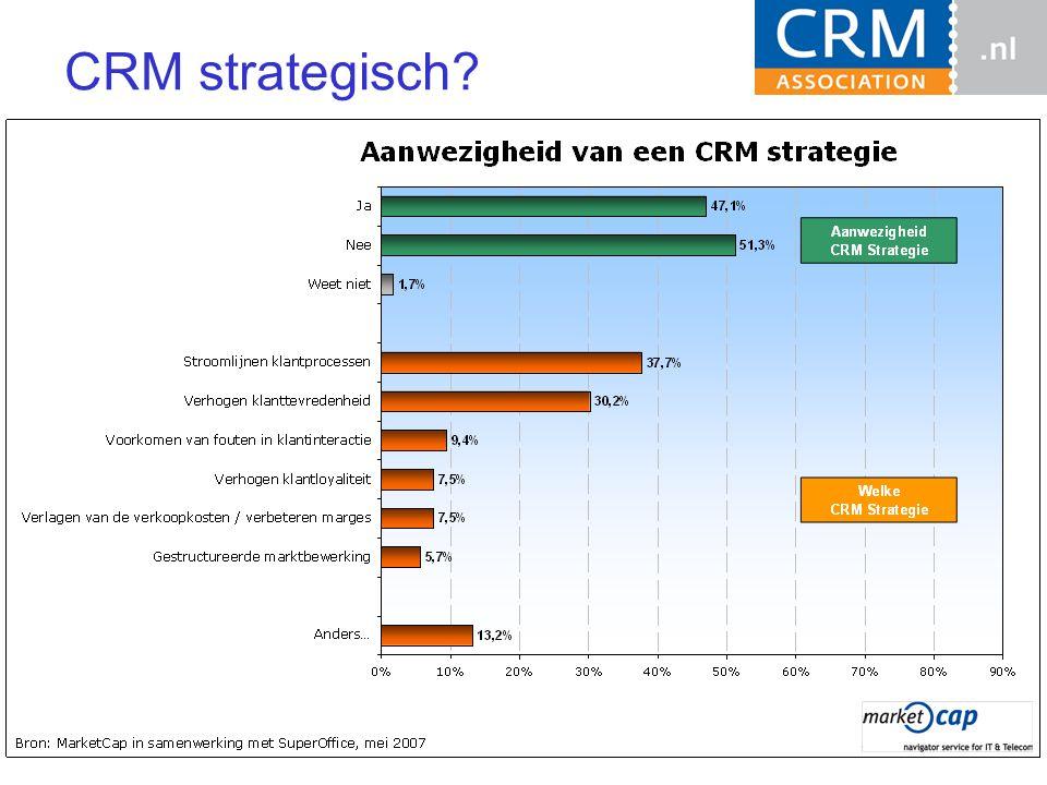CRM strategisch?