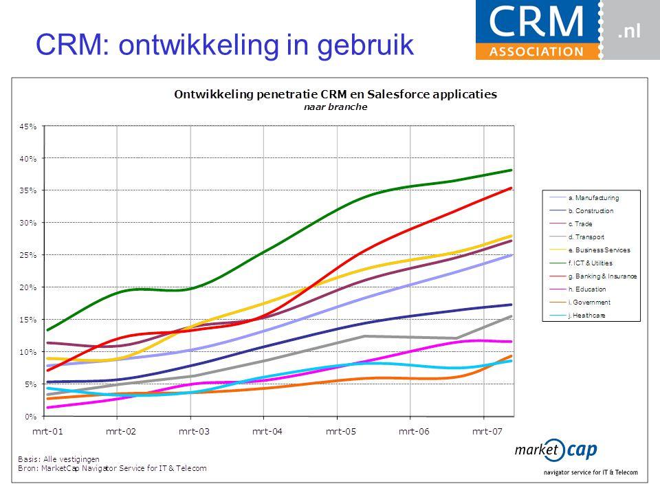 CRM: ontwikkeling in gebruik