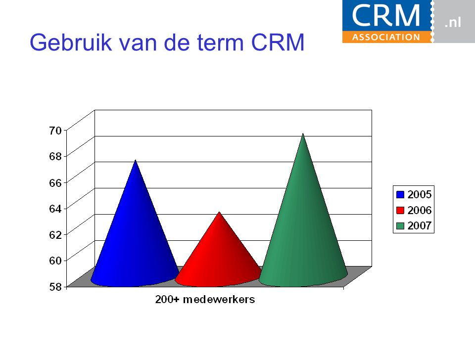 Gebruik van de term CRM