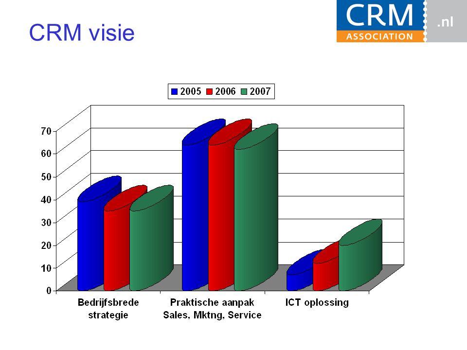 CRM visie