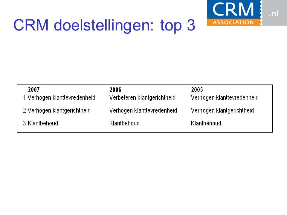 CRM doelstellingen: top 3