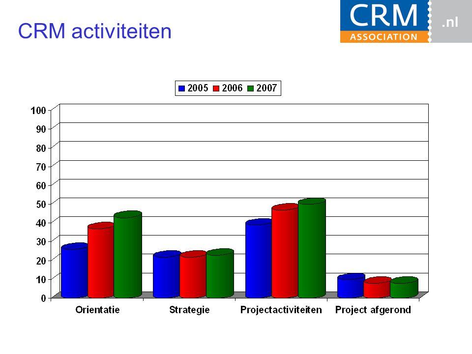 CRM activiteiten