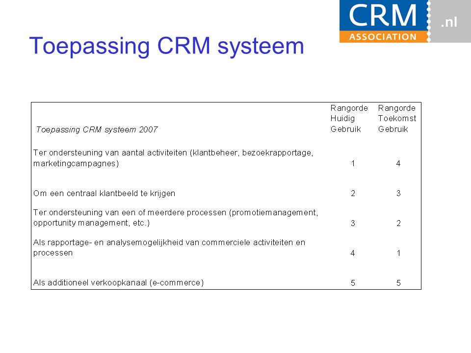 Toepassing CRM systeem