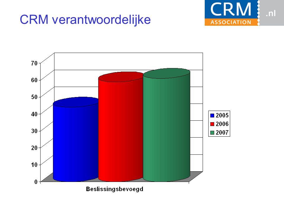 CRM business case