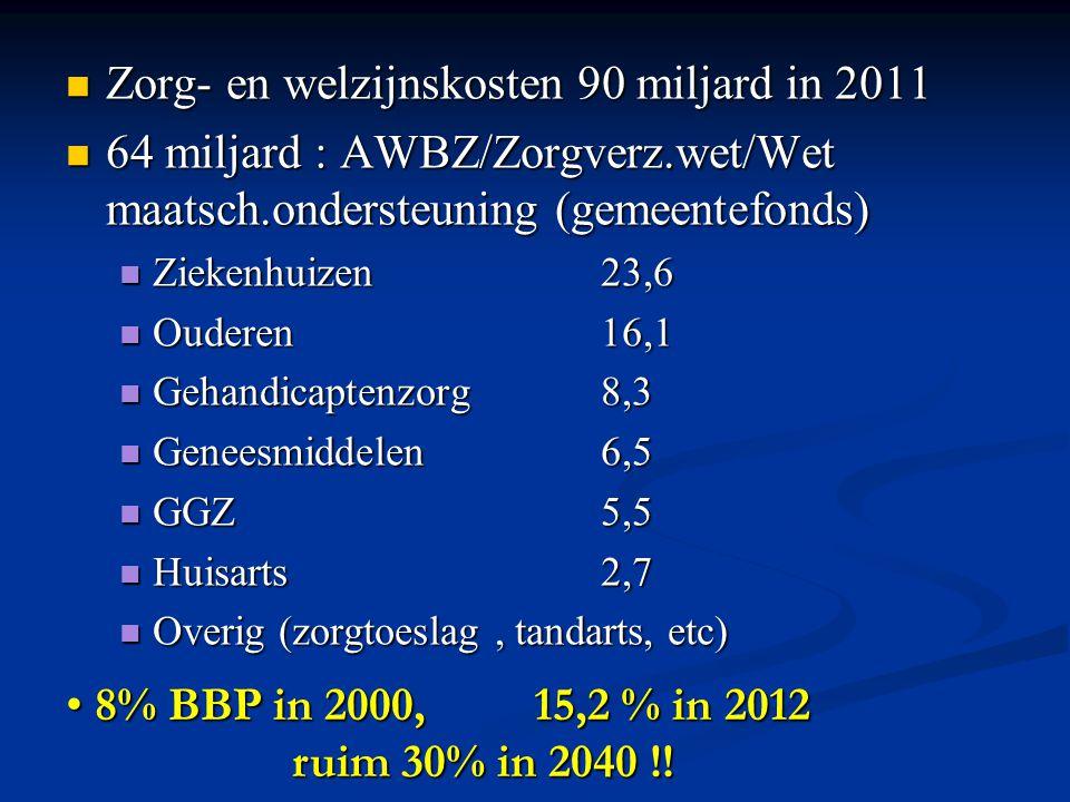 Zorg- en welzijnskosten 90 miljard in 2011 Zorg- en welzijnskosten 90 miljard in 2011 64 miljard : AWBZ/Zorgverz.wet/Wet maatsch.ondersteuning (gemeen