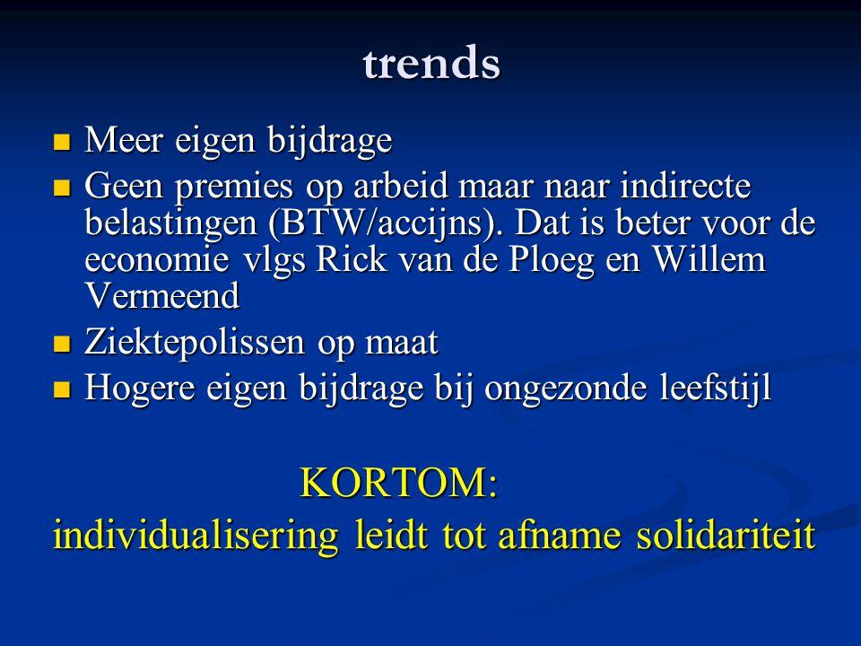 trends Meer eigen bijdrage Meer eigen bijdrage Geen premies op arbeid maar naar indirecte belastingen (BTW/accijns).