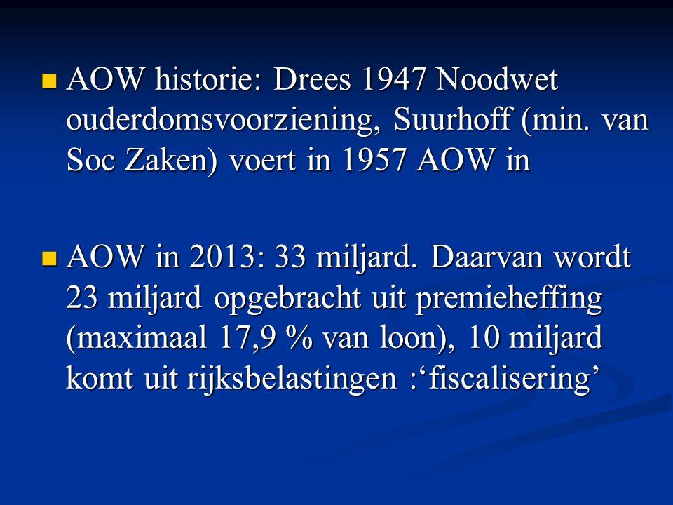 AOW historie: Drees 1947 Noodwet ouderdomsvoorziening, Suurhoff (min. van Soc Zaken) voert in 1957 AOW in AOW historie: Drees 1947 Noodwet ouderdomsvo