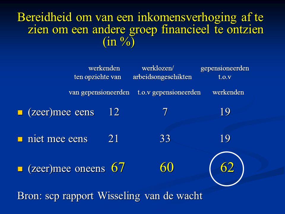 Bereidheid om van een inkomensverhoging af te zien om een andere groep financieel te ontzien (in %) werkenden werklozen/ gepensioneerden werkenden werklozen/ gepensioneerden ten opzichte van arbeidsongeschikten t.o.v van gepensioneerden t.o.v gepensioneerden werkenden van gepensioneerden t.o.v gepensioneerden werkenden (zeer)mee eens 12 7 19 (zeer)mee eens 12 7 19 niet mee eens 21 33 19 niet mee eens 21 33 19 (zeer)mee oneens 67 60 62 (zeer)mee oneens 67 60 62 Bron: scp rapport Wisseling van de wacht