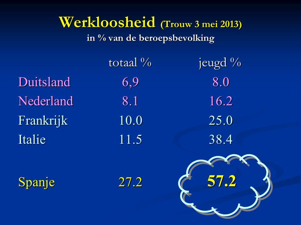 Werkloosheid (Trouw 3 mei 2013) in % van de beroepsbevolking totaal %jeugd % Duitsland 6,9 8.0 Nederland 8.1 16.2 Frankrijk 10.0 25.0 Italie 11.5 38.4 Spanje 27.2 57.2