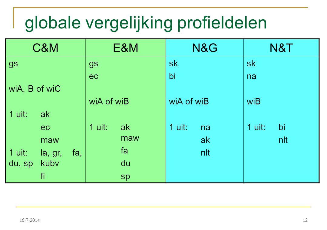 18-7-201412 globale vergelijking profieldelen C&ME&MN&GN&T gs wiA, B of wiC 1 uit: ak ec maw 1 uit:la, gr, fa, du, sp kubv fi gs ec wiA of wiB 1 uit:ak maw fa du sp sk bi wiA of wiB 1 uit:na ak nlt sk na wiB 1 uit:bi nlt