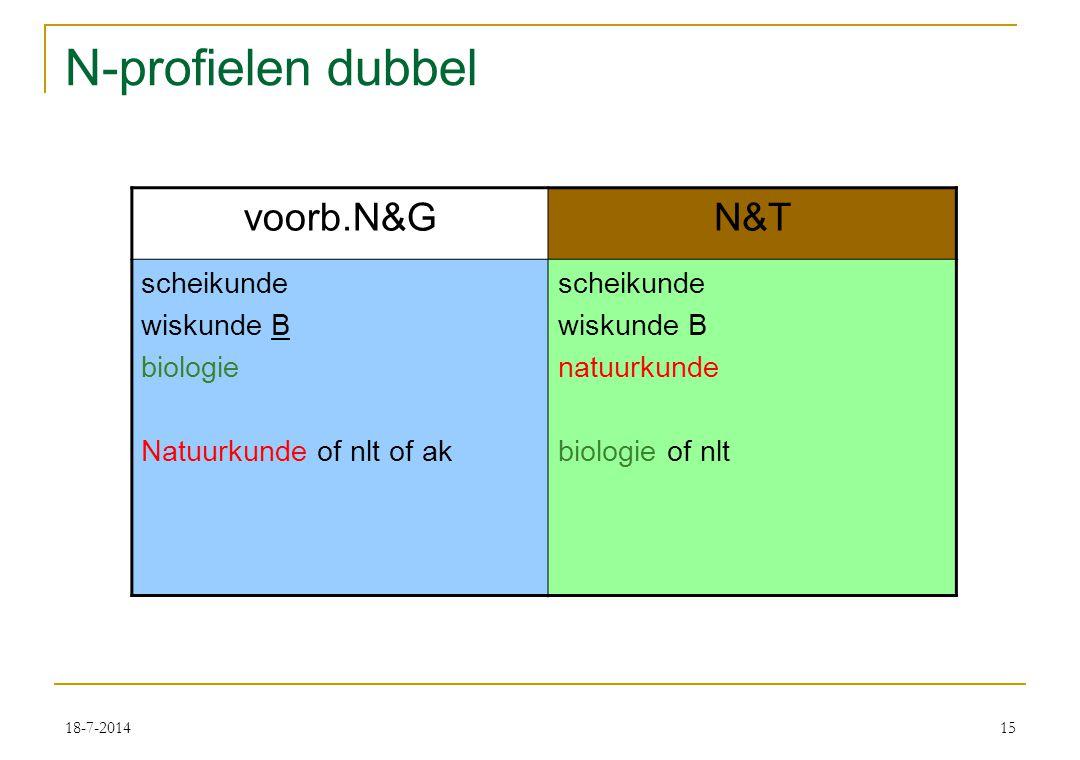 18-7-201415 N-profielen dubbel voorb.N&GN&T scheikunde wiskunde B biologie Natuurkunde of nlt of ak scheikunde wiskunde B natuurkunde biologie of nlt