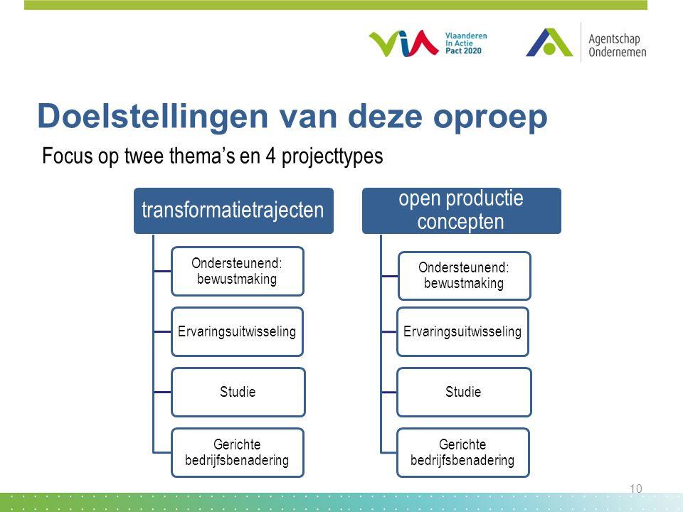 Doelstellingen van deze oproep transformatietrajecten Ondersteunend: bewustmaking ErvaringsuitwisselingStudie Gerichte bedrijfsbenadering open product