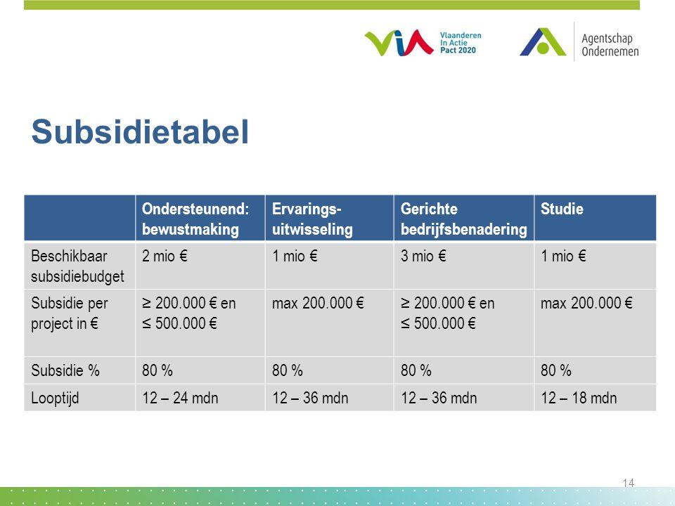 Subsidietabel Ondersteunend: bewustmaking Ervarings- uitwisseling Gerichte bedrijfsbenadering Studie Beschikbaar subsidiebudget 2 mio €1 mio €3 mio €1